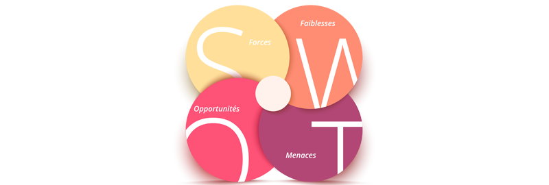 Outil Marketing – Le SWOT
